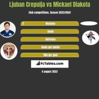 Ljuban Crepulja vs Mickael Diakota h2h player stats