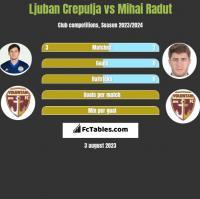 Ljuban Crepulja vs Mihai Radut h2h player stats