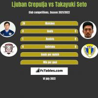Ljuban Crepulja vs Takayuki Seto h2h player stats