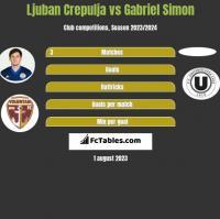 Ljuban Crepulja vs Gabriel Simon h2h player stats