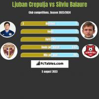 Ljuban Crepulja vs Silviu Balaure h2h player stats