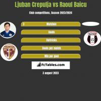 Ljuban Crepulja vs Raoul Baicu h2h player stats