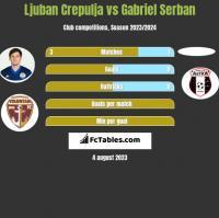 Ljuban Crepulja vs Gabriel Serban h2h player stats