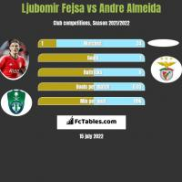 Ljubomir Fejsa vs Andre Almeida h2h player stats