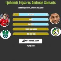 Ljubomir Fejsa vs Andreas Samaris h2h player stats