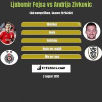 Ljubomir Fejsa vs Andrija Zivkovic h2h player stats