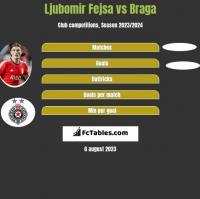 Ljubomir Fejsa vs Braga h2h player stats