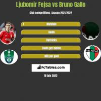 Ljubomir Fejsa vs Bruno Gallo h2h player stats