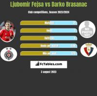 Ljubomir Fejsa vs Darko Brasanac h2h player stats