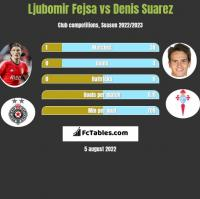 Ljubomir Fejsa vs Denis Suarez h2h player stats