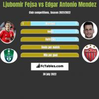 Ljubomir Fejsa vs Edgar Antonio Mendez h2h player stats