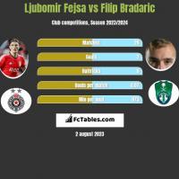 Ljubomir Fejsa vs Filip Bradaric h2h player stats