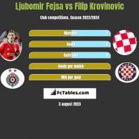Ljubomir Fejsa vs Filip Krovinovic h2h player stats