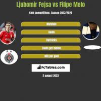 Ljubomir Fejsa vs Filipe Melo h2h player stats