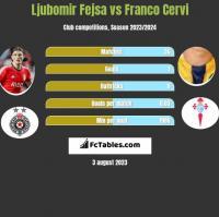 Ljubomir Fejsa vs Franco Cervi h2h player stats