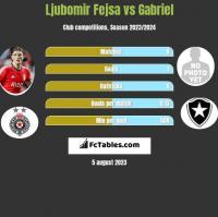 Ljubomir Fejsa vs Gabriel h2h player stats