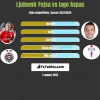 Ljubomir Fejsa vs Iago Aspas h2h player stats
