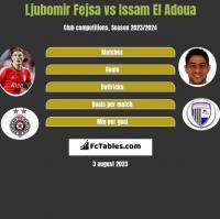 Ljubomir Fejsa vs Issam El Adoua h2h player stats