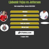 Ljubomir Fejsa vs Jefferson h2h player stats