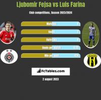 Ljubomir Fejsa vs Luis Farina h2h player stats