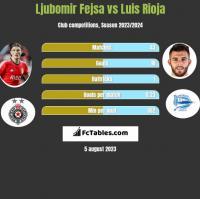 Ljubomir Fejsa vs Luis Rioja h2h player stats