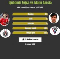 Ljubomir Fejsa vs Manu Garcia h2h player stats