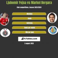 Ljubomir Fejsa vs Markel Bergara h2h player stats
