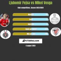 Ljubomir Fejsa vs Mikel Vesga h2h player stats