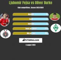 Ljubomir Fejsa vs Oliver Burke h2h player stats