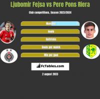 Ljubomir Fejsa vs Pere Pons Riera h2h player stats