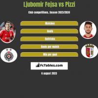 Ljubomir Fejsa vs Pizzi h2h player stats