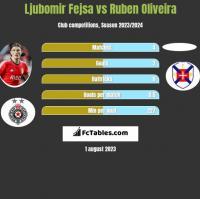 Ljubomir Fejsa vs Ruben Oliveira h2h player stats
