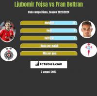 Ljubomir Fejsa vs Fran Beltran h2h player stats