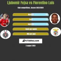 Ljubomir Fejsa vs Florentino Luis h2h player stats