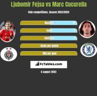 Ljubomir Fejsa vs Marc Cucurella h2h player stats