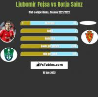 Ljubomir Fejsa vs Borja Sainz h2h player stats