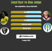 Lloyd Dyer vs Alan Judge h2h player stats