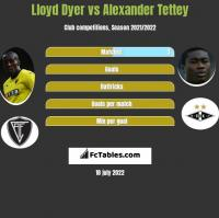 Lloyd Dyer vs Alexander Tettey h2h player stats