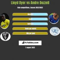 Lloyd Dyer vs Andre Dozzell h2h player stats
