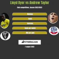 Lloyd Dyer vs Andrew Taylor h2h player stats