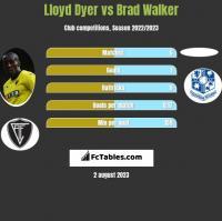 Lloyd Dyer vs Brad Walker h2h player stats
