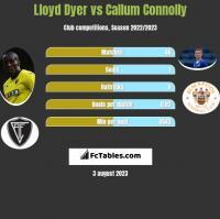 Lloyd Dyer vs Callum Connolly h2h player stats