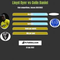 Lloyd Dyer vs Colin Daniel h2h player stats