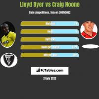 Lloyd Dyer vs Craig Noone h2h player stats
