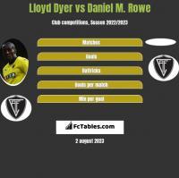 Lloyd Dyer vs Daniel M. Rowe h2h player stats