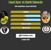 Lloyd Dyer vs David Edwards h2h player stats