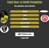 Lloyd Dyer vs David Templeton h2h player stats