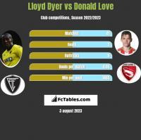 Lloyd Dyer vs Donald Love h2h player stats