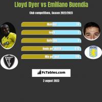 Lloyd Dyer vs Emiliano Buendia h2h player stats