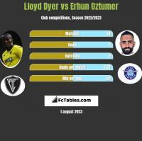 Lloyd Dyer vs Erhun Oztumer h2h player stats